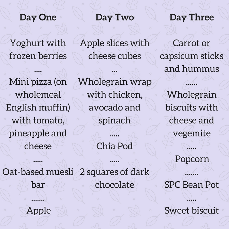 Day 1 - Yoghurt with frozen berries - Mini pizza (on wholemeal English muffin) with tomato, pineapple and cheese - Oat-based muesli bar - Apple - Day 2 - Apple slices with cheese cubes - Wholegrain wrap with chicken, avocado and spinach - Chia Pod - 2 squares of dark chocolate - Day 3 - Carrot or capsicum sticks and hummus - Wholegrain biscuits with cheese and vegemite - Popcorn